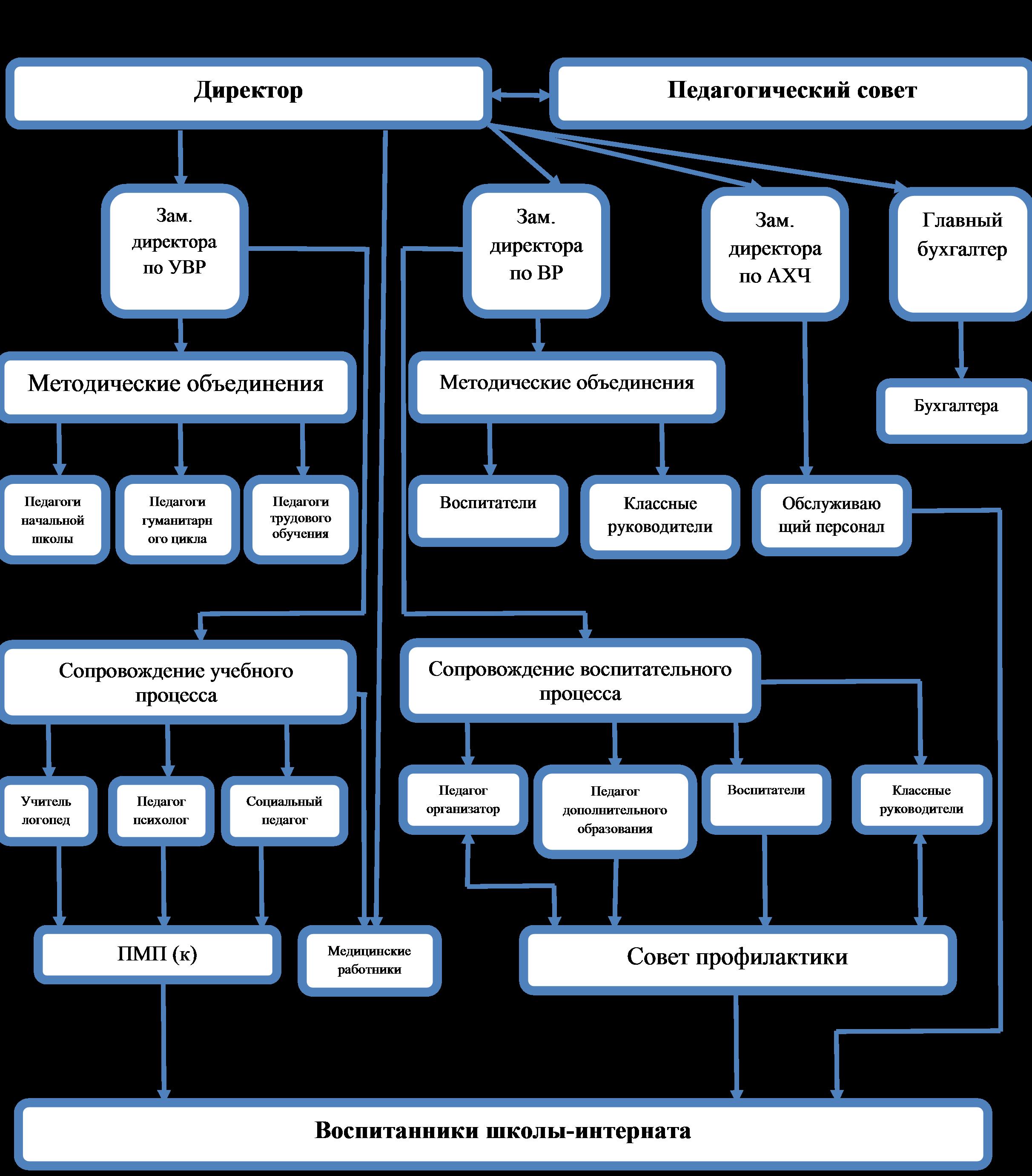 Структура управления школой-интернатом